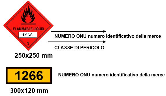 etichette merci pericolose dettagli