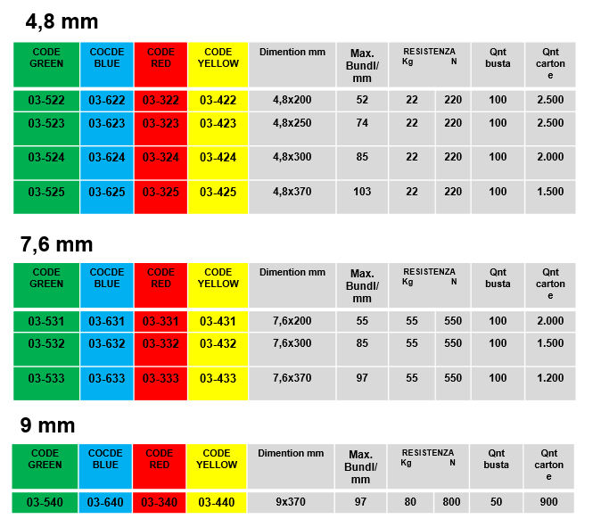 fascette autobloccanti standard colorate